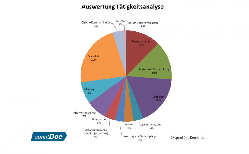 Agile Softwareprojekte: Informationssuche & Dokumentation