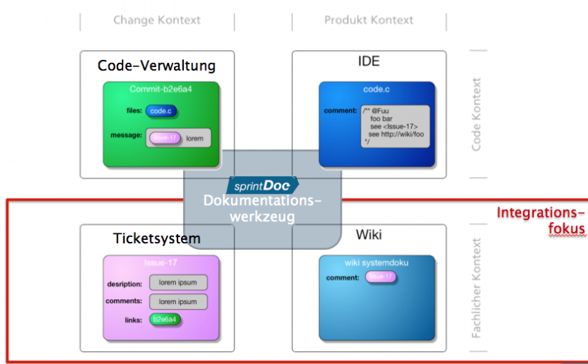 Erster Projektmeilenstein – Evaluierung des Prototypen