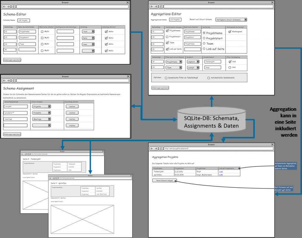 Zusammenspiel strukturierter Daten mittels struct-Plugin
