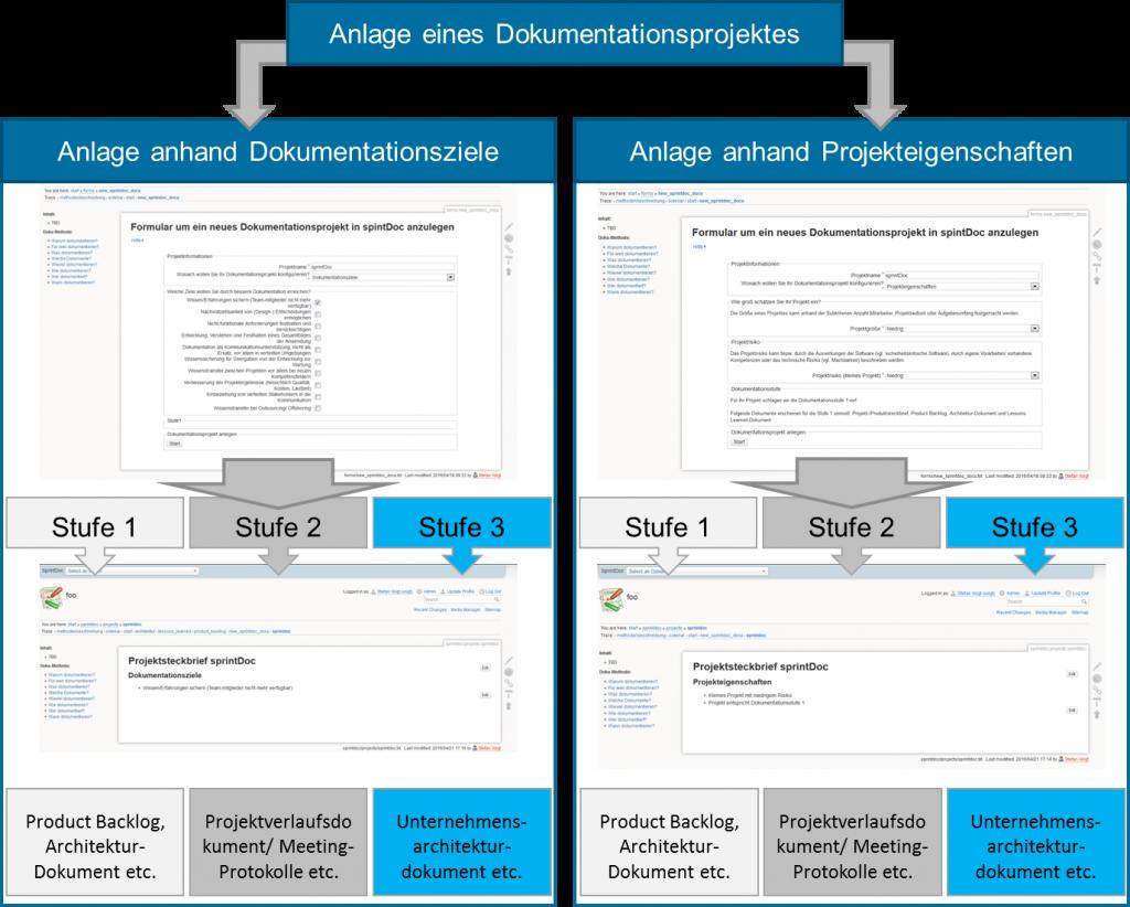 Konfiguration einer Projektdokumentation in Abhängigkeit der Dokumentationsziele oder Projekteigenschaften